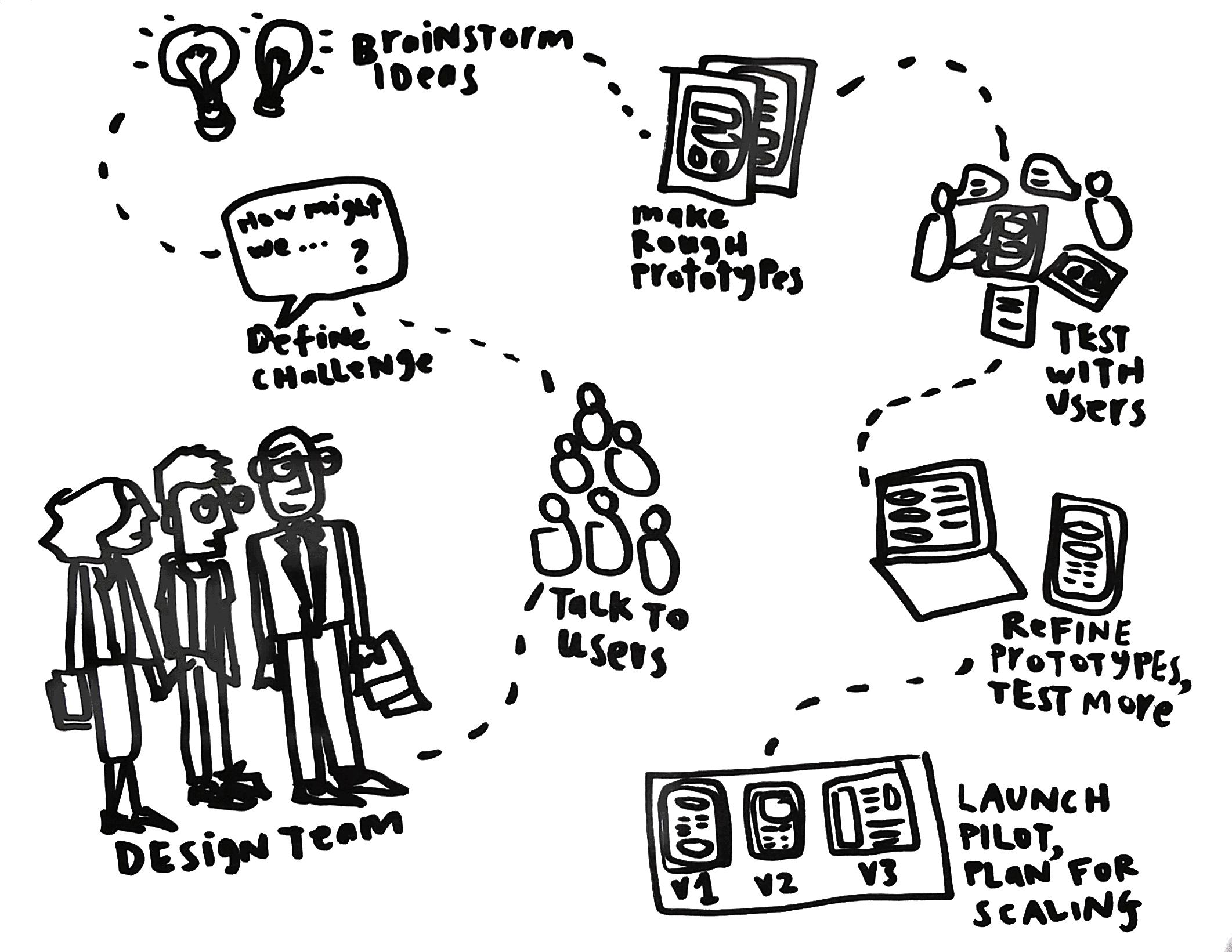Design Process - journey of a design team along the process path