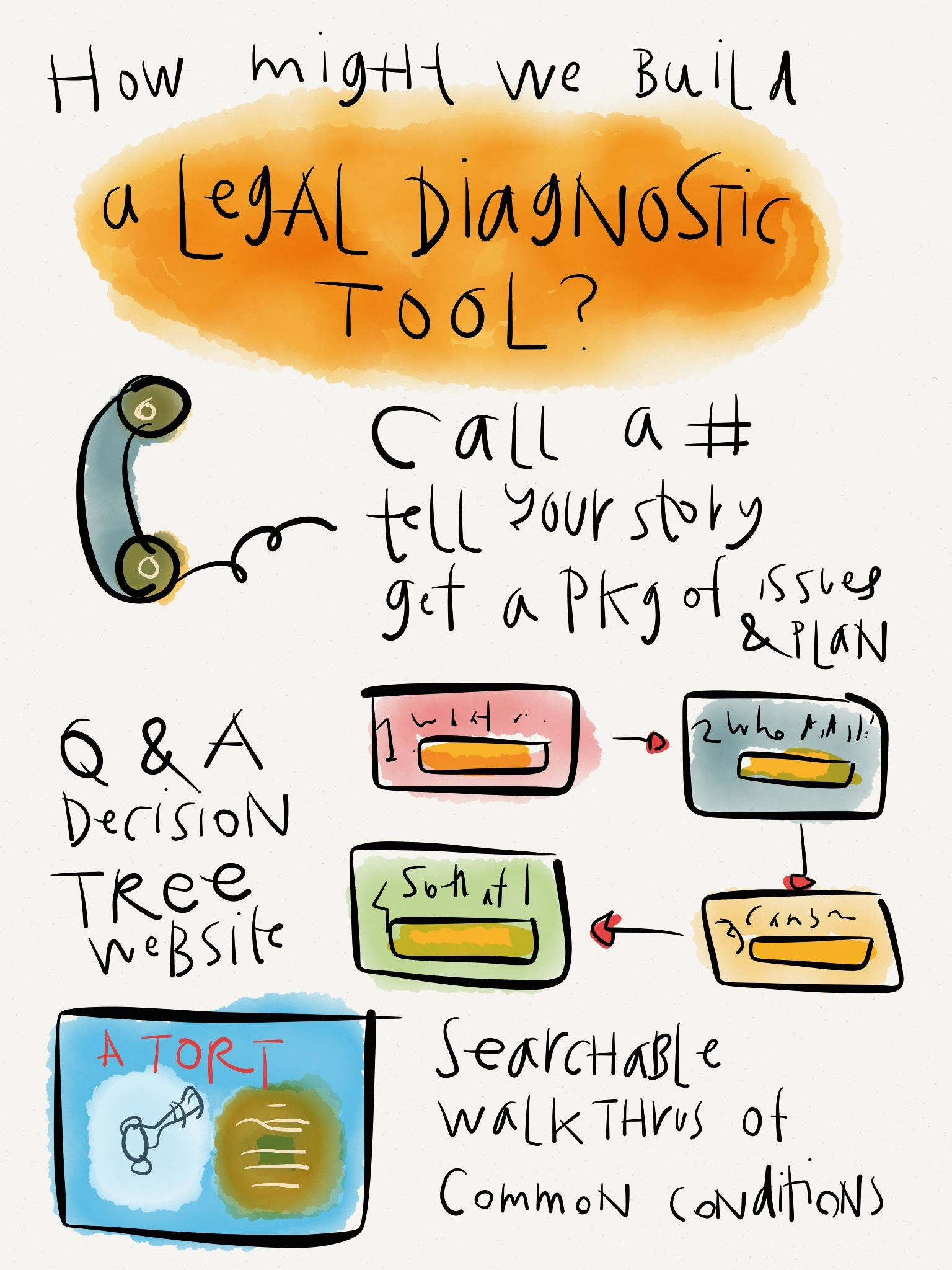 Law - legal concept design - legal diagnostic tool