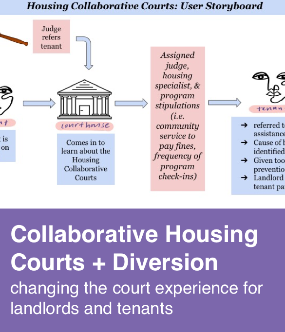 Collaborative Housing Courts and Diverstion
